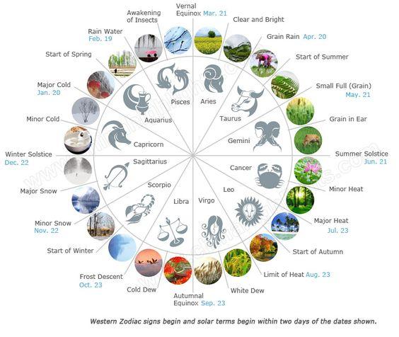 24 Seasons on the Zodiac